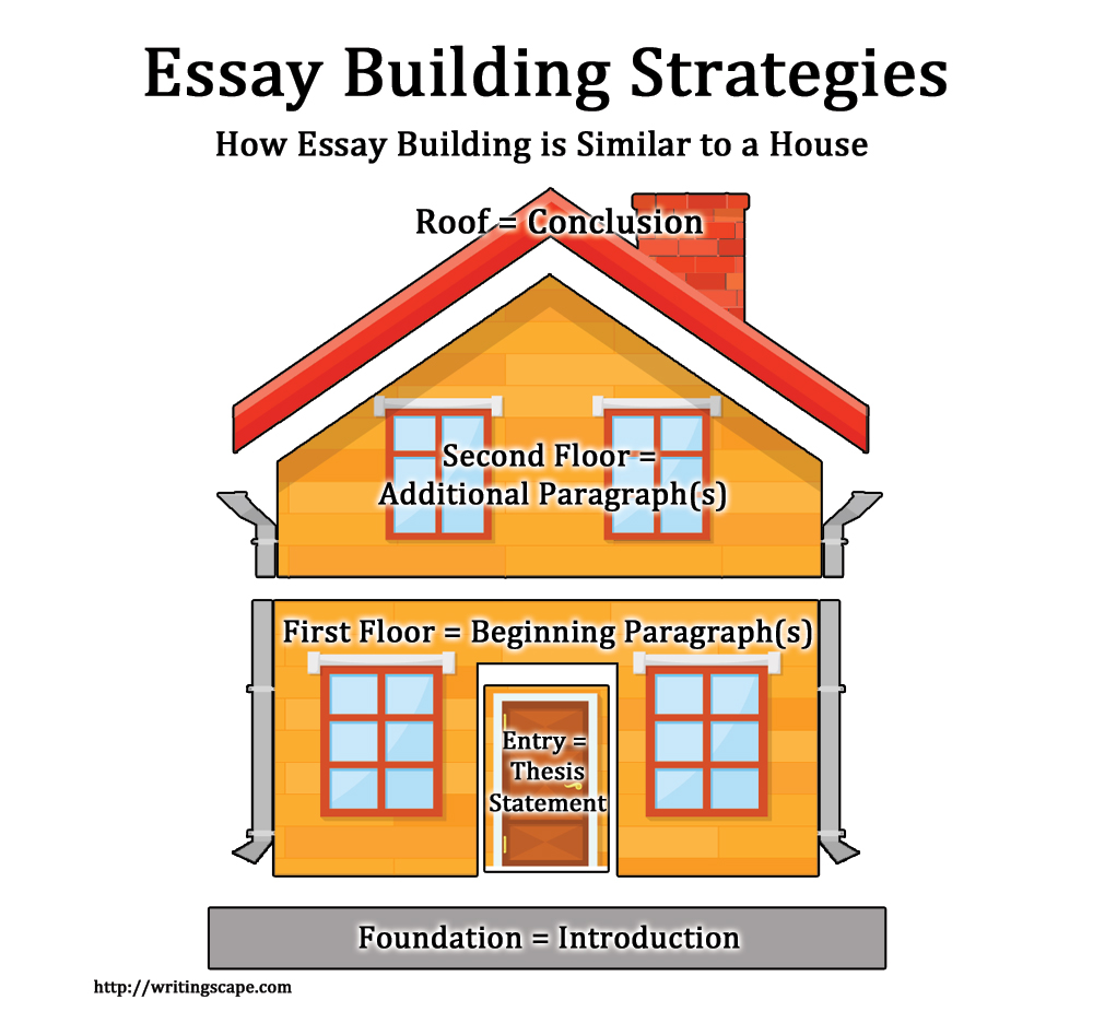 in this method of building an essay i encourage students to consider that an essay is very similar to a house in general an essay needs an introduction - Strategies For Essay Writing