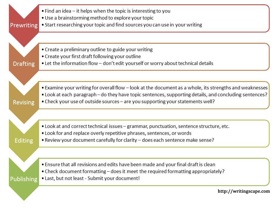 Revising essay checklist