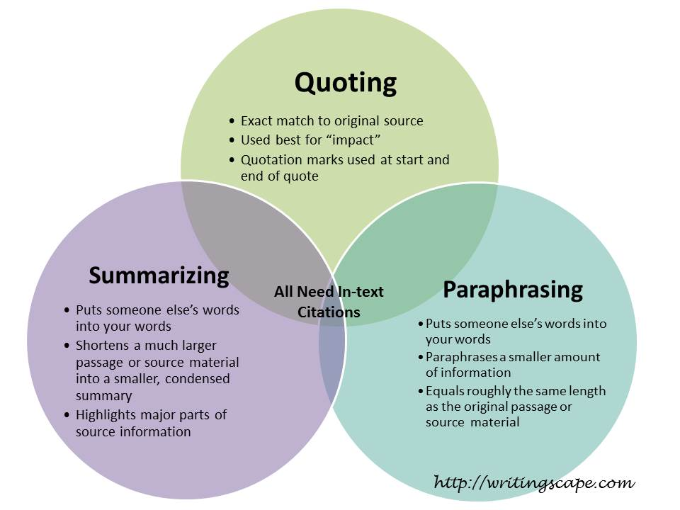 Summary vs Paraphrase vs Quote – Click image to redirect to WritingScape website